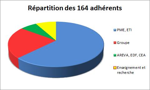 Nombre et répartition des adhérents
